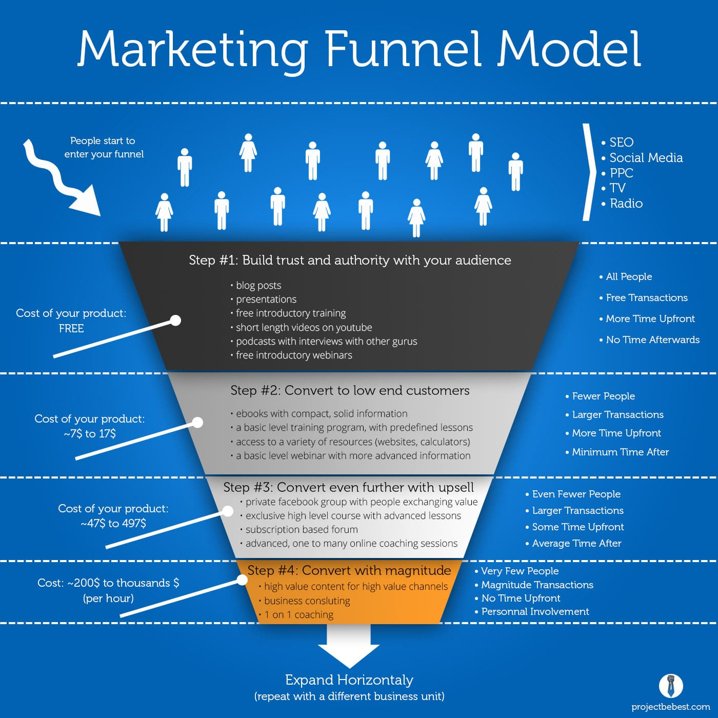 Marketing Funnel Infographic
