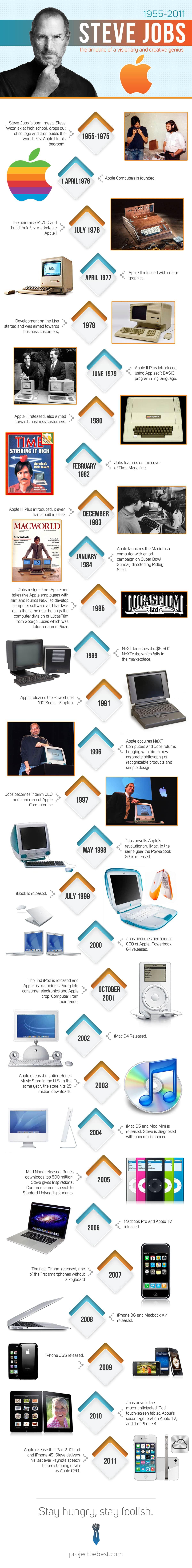steve jobs milestones infographic