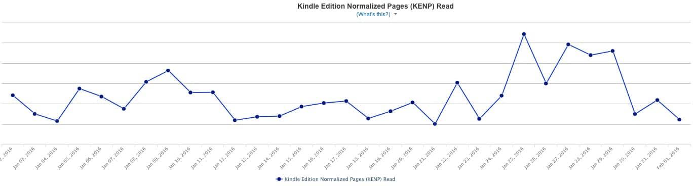 KDP Report KENP Sales