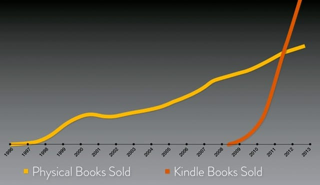 kindle ebooks trend