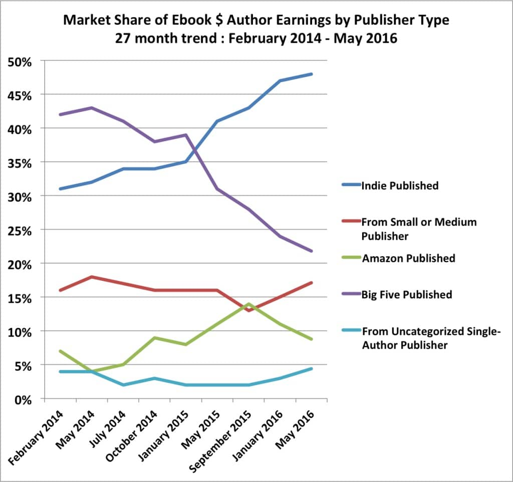 ebook author earnings trend market share
