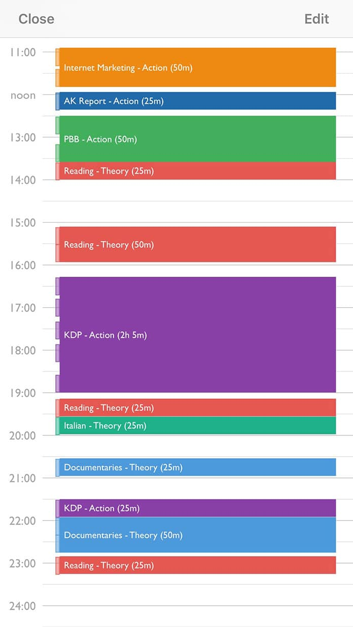 typical pomodoro schedule